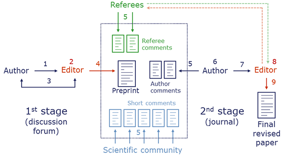 Interactive Public Peer Review